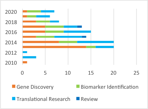 Types of research MRC biobank